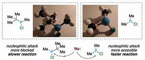 How To Use A Molecular Model For Learning Chemistry