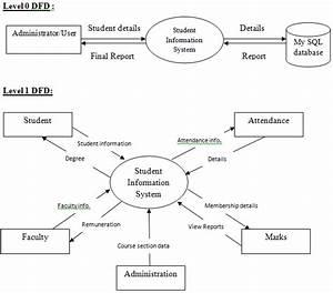 5 Best Images Of Er Diagram For Student Information System