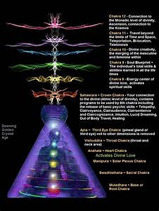Chakra Light Colour Light Colour Sound Energy