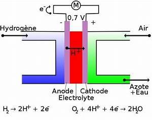 Fonctionnement Pile à Combustible : fonctionnement d 39 une pile combustible blog de ren7707 ~ Medecine-chirurgie-esthetiques.com Avis de Voitures