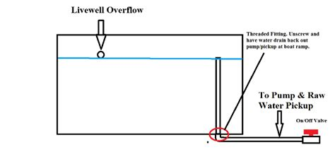 Bass Boat Livewell Plumbing by Livewell Plumbing The Hull Boating And Fishing Forum