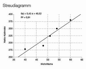 Regressionsgerade Berechnen : immobilien fachwissen von a bis z online lexikon ~ Themetempest.com Abrechnung