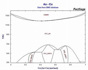 Copper-gold Phase Diagram