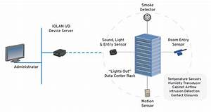 Environmental Monitoring Technology In The Data Centre