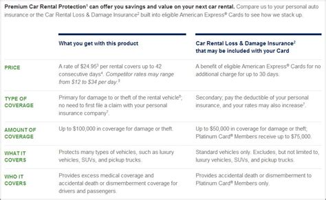 An Excellent Alternative To Car Rental Insurance. How Much Do Vasectomies Cost No Fee Credit. Workers Compensation Laws In Florida. Charitable Contribution From Ira. Side Effects Of Androgel 1 62. Boa Steakhouse Santa Monica Ca. Music Video Casting Calls Nyc. Masters In Business Leadership. Scottsdale Luxury Home Credit Card Money Back