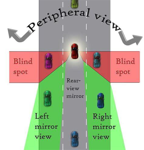 understanding blind spots  shoulder checks