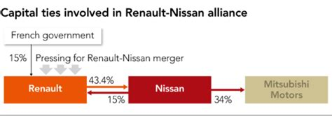 future  nissan renault alliance faces investors