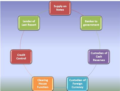 indian financial zone
