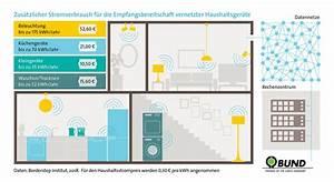 Smart Home Zeitschrift : kologische risiken durch smarte haushaltsger te der geb ude energieberater ~ Watch28wear.com Haus und Dekorationen
