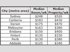 Melbourne one of the cheapest cities for rental houses