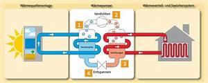 Kosten Luft Wasser Wärmepumpe : luft wasser wp heizen in neuer dimension von heizen ~ Lizthompson.info Haus und Dekorationen