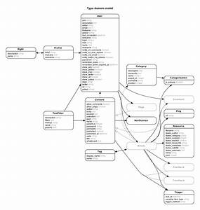 32 Entity Relationship Diagram To Relational Schema