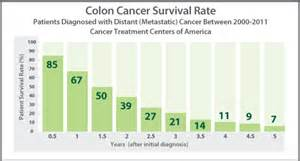 Metastatic liver cance...Colon Cancer Stages And Treatment