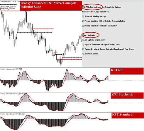 Forex Trading Strategies | CM Trading