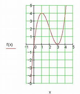 Funktionen Berechnen : l sungen achsenschnittpunkte und graphen ganzrationaler funktionen i nullstellen berechnen und ~ Themetempest.com Abrechnung