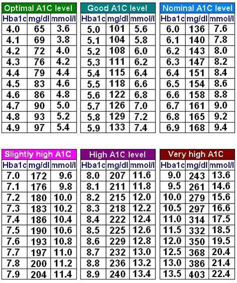 blood sugar range   normal blood sugar level ac chart    chart  show