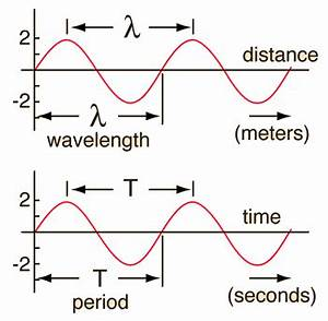 Physics | Wave Motion | 8833 - Wave-askIITians