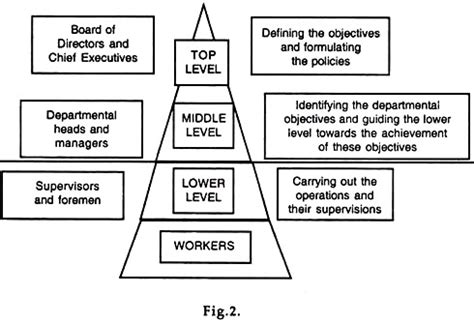 Levels Of Management With Diagram