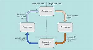 Advantages And Disadvantages Of Vapor Compression