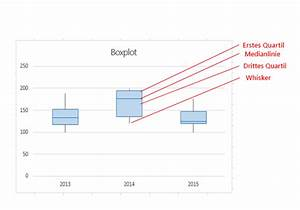 Boxplot Berechnen : erstellen eines boxplotdiagramms excel ~ Themetempest.com Abrechnung