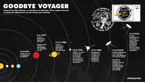 Voyager 2 Timeline (page 4) - Pics about space