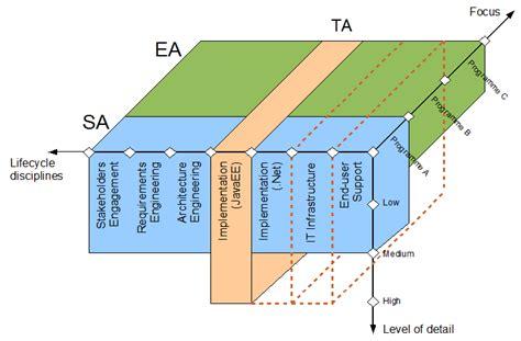 Differences Between Architecture Roles Enterprise