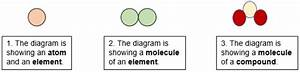 Understanding Atoms  Elements And Compounds Lesson And