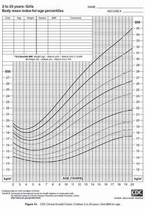 Cdc Growth Chart Girls Nkf Kdoqi Guidelines