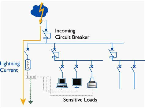 protection system surge device spd electrical parallel devices principle protective installation operation rcd equipment spds using limit earth
