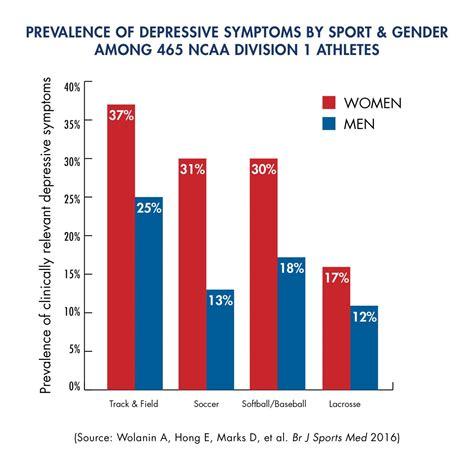 depressive symptoms prevalent  division  college