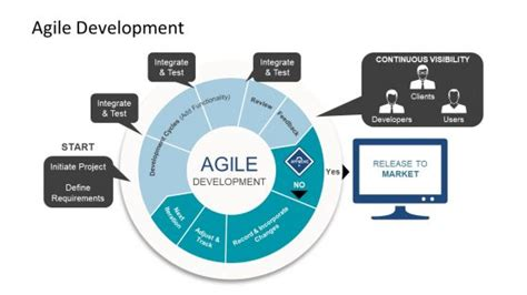 agile lifecycle powerpoint templates