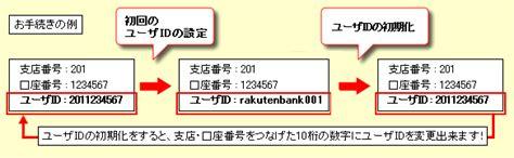 楽天 銀行 ユーザー id
