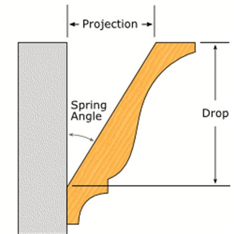 how to cut crown molding angles for kitchen cabinets affordable crown moulding installation by experts 9891