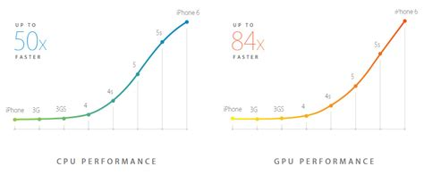 iphone 6 processor speed apple s a8 soc analyzed the iphone 6 chip is a 2 billion