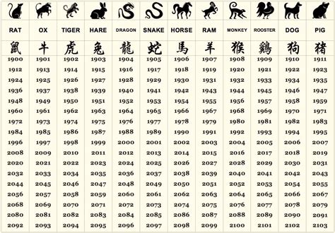1986 chinese zodiac your personality is now revealed by the zodiac