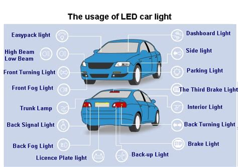 how about position your car led lights usually used