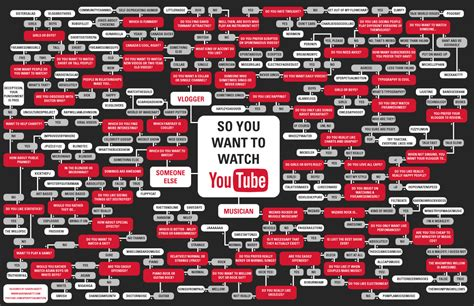 10 Funny And Fabulous Flowcharts  Mental Floss
