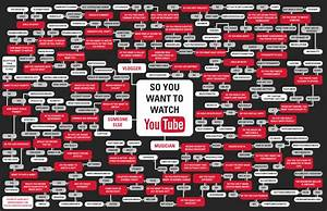 Karenkavett Com    Blog  So You Want To Watch Youtube Flowchart