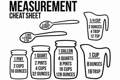 Svg Cheat Measuring Kitchen Measurement Sheet Measurements