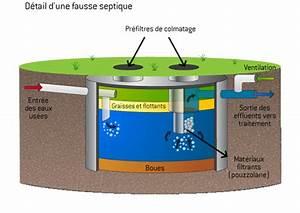 Fosse Septique Beton Ancienne : le fonctionnement de la fosse septique ~ Premium-room.com Idées de Décoration