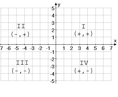 The Cartesian Coordinate System