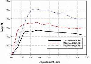 Typical Load U2013displacement Curves For Bolted Glare Joint