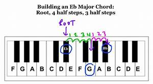3 Steps To Any Major Or Minor Chord