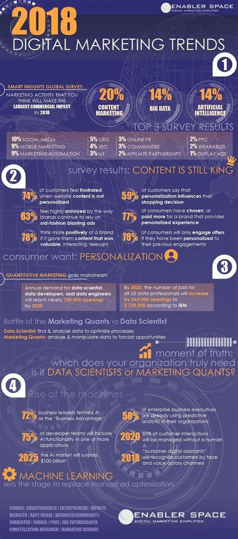 Digital Marketing Trends by Best 25 Marketing Ideas Ideas On Marketing