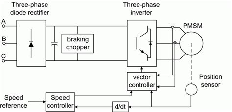implement permanent magnet synchronous motor pmsm vector control drive simulink
