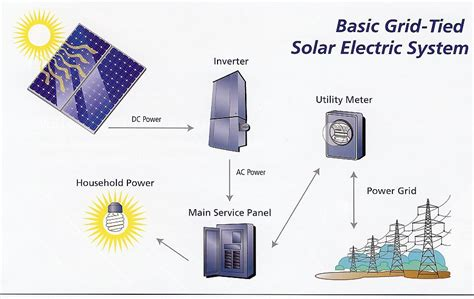 residential solar electric system solar
