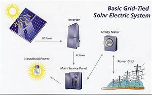 Residential Solar Electric System