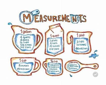 Measurement Cooking Chart Math Kitchen Measurements Clipart