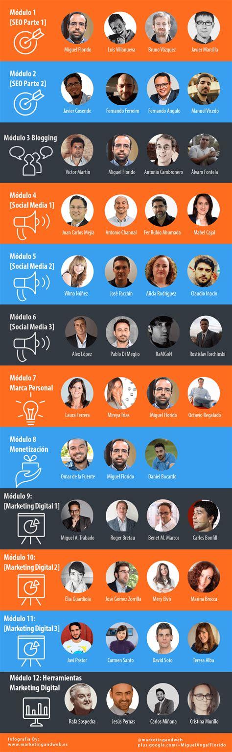 Digital Marketing Continuing Education by Curso De Marketing Digital Gratuito Mkt