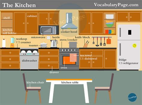 Used Cupboard In A Sentence by Kitchen Vocabulary